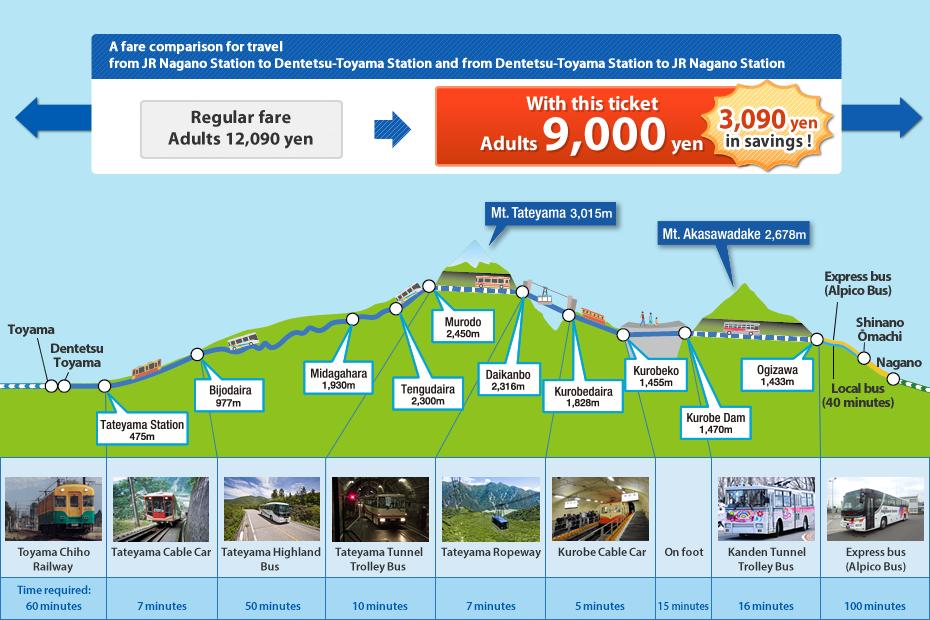 Тояма, Японские Альпы Татэяма Куробэ, Татэяма Куробэ, Tateyama Kurobe Alpine Route, 立山黒部, 立山黒部アルペンルート
